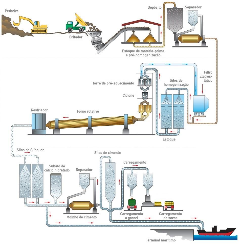 plano de lubrificação