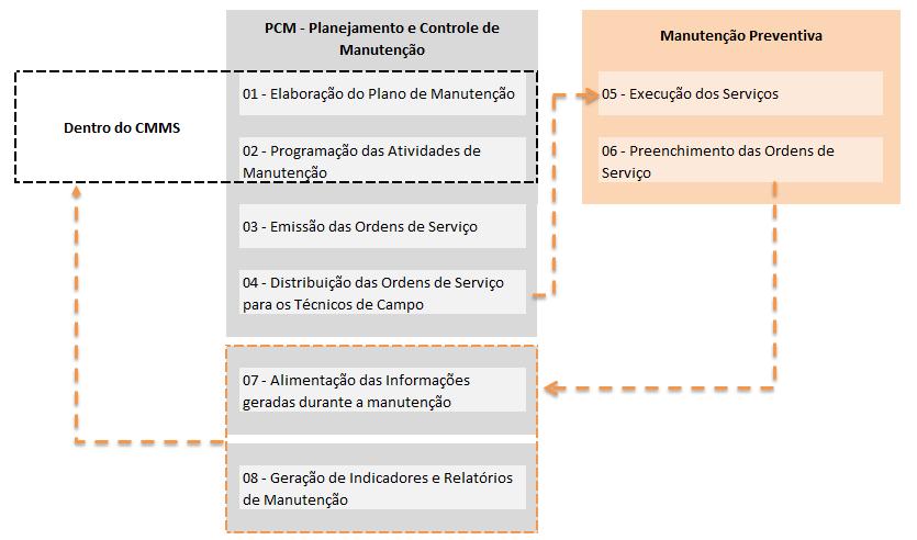 plano de manutenção preventiva como elaborar de forma eficienteplano de manutenção