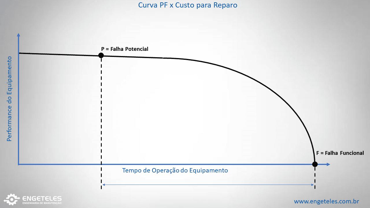 curva pf
