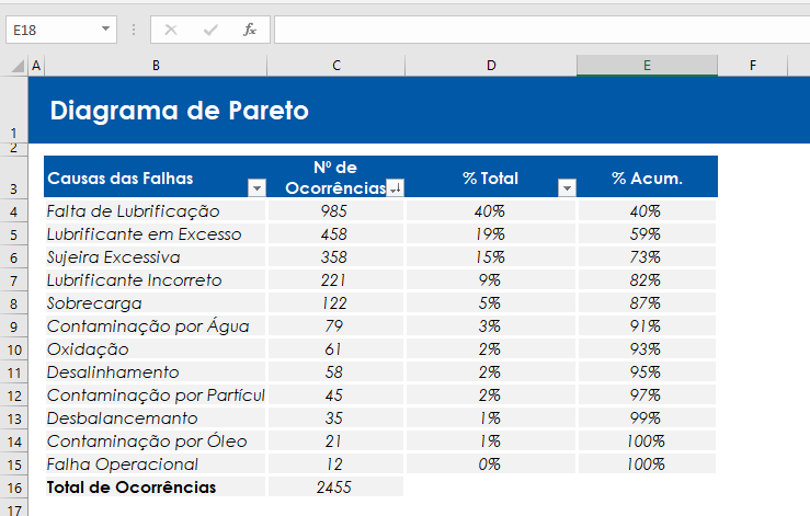 diagrama de pareto no excel