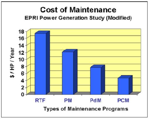 manutenção corretiva custos
